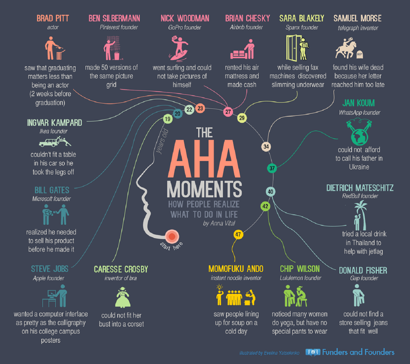 the-aha-moments-of-entrepreneurs-infographic (1)